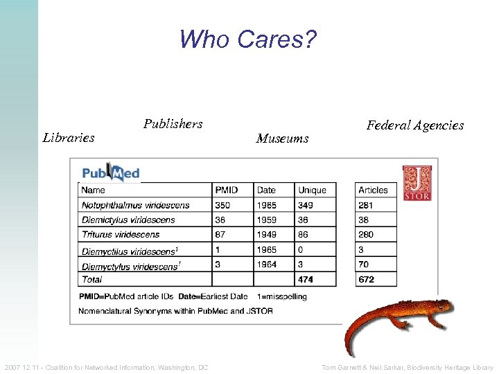 Who Cares? Libraries Publishers 2007 12 11 - Coalition for Networked Information, Washington, DC
