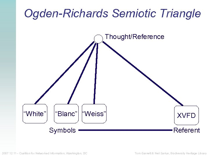"""Ogden-Richards Semiotic Triangle Thought/Reference """"White"""" """"Blanc"""" """"Weiss"""" Symbols 2007 12 11 - Coalition for"""