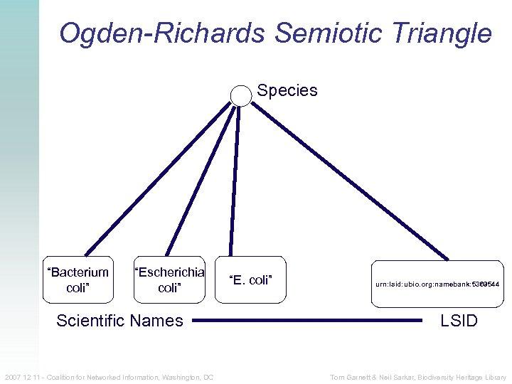 "Ogden-Richards Semiotic Triangle Species ""Bacterium coli"" ""Escherichia coli"" Scientific Names 2007 12 11 -"