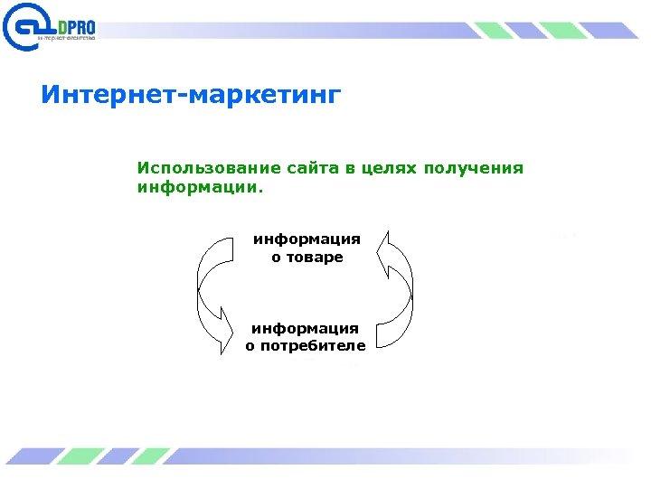 Интернет-маркетинг Использование сайта в целях получения информации. информация о товаре информация о потребителе