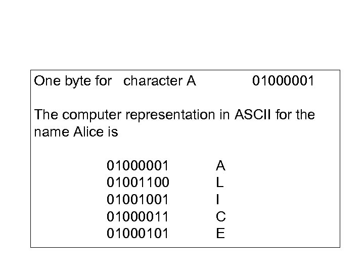 One byte for character A 01000001 The computer representation in ASCII for the name
