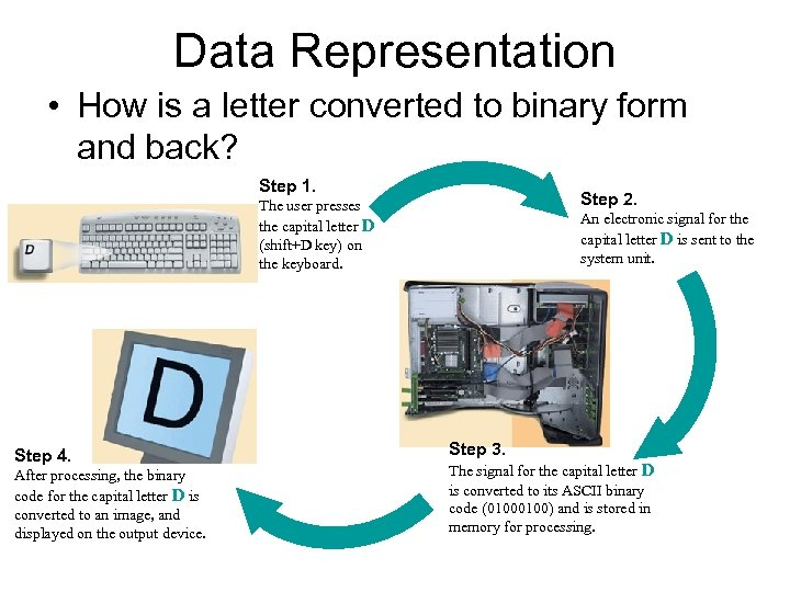 Data Representation • How is a letter converted to binary form and back? Step