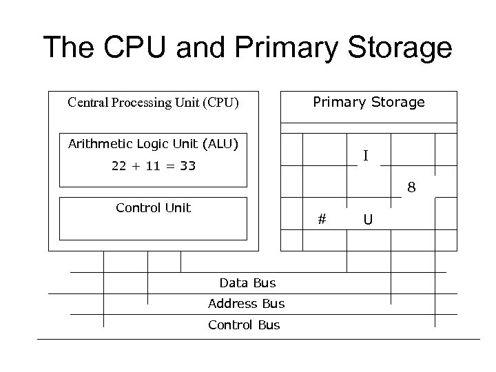 The CPU and Primary Storage Central Processing Unit (CPU) Primary Storage Arithmetic Logic Unit