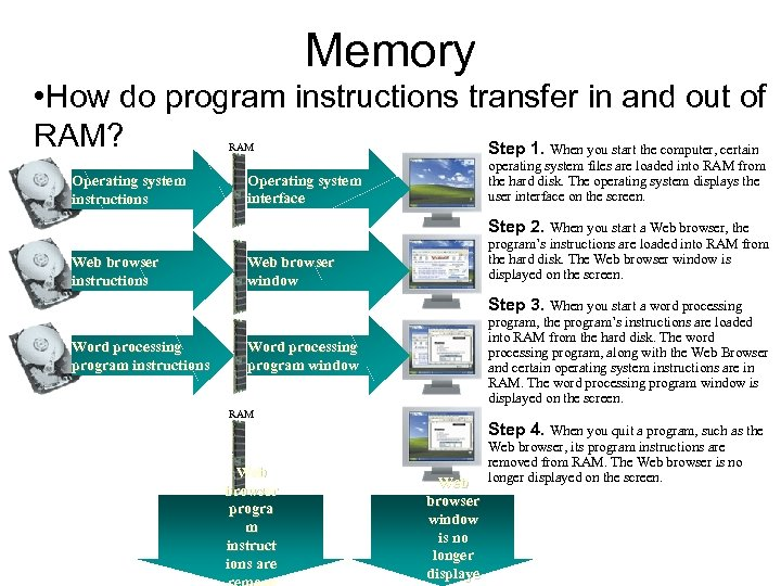 Memory • How do program instructions transfer in and out of RAM? Step 1.