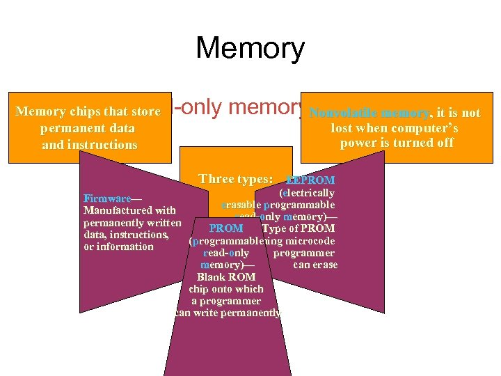 Memory • What is read-only memory. Nonvolatile memory, it is not (ROM)? Memory chips