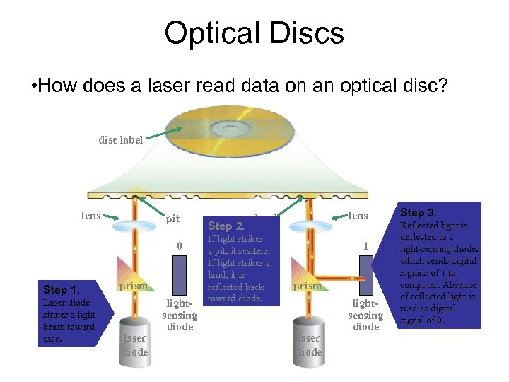 Optical Discs • How does a laser read data on an optical disc? disc