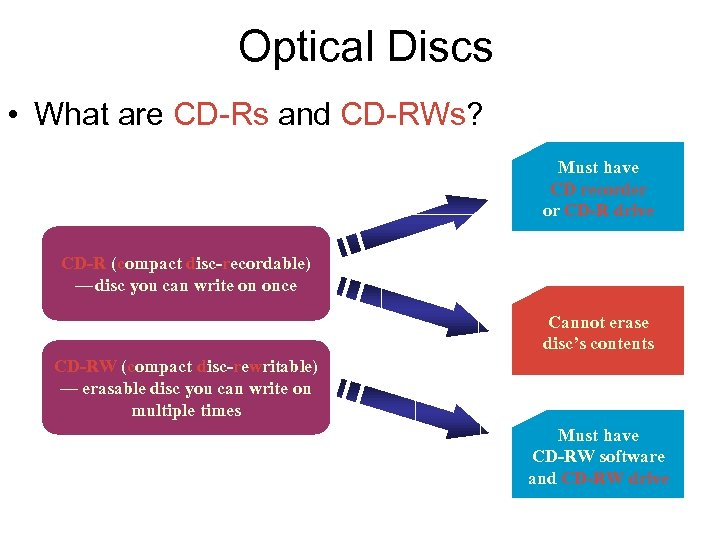 Optical Discs • What are CD-Rs and CD-RWs? Must have CD recorder or CD-R