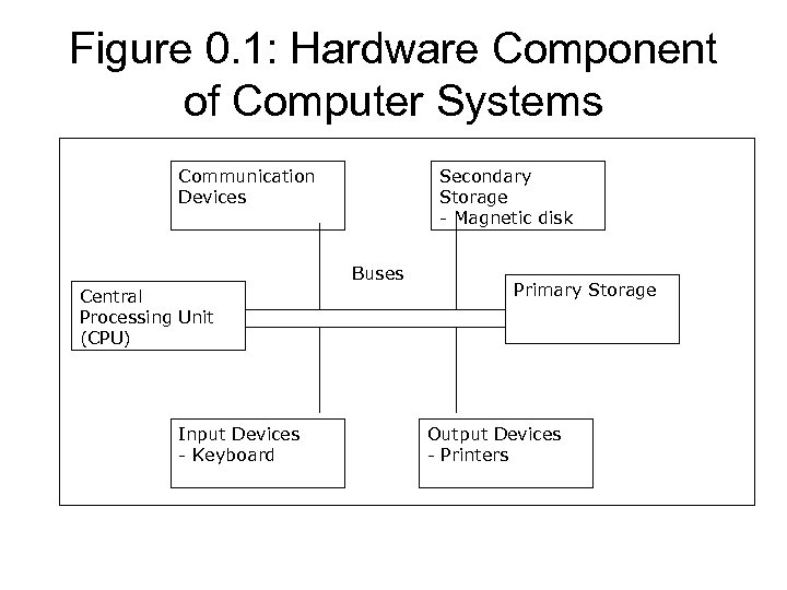 Figure 0. 1: Hardware Component of Computer Systems Communication Devices Secondary Storage - Magnetic