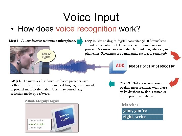 Voice Input • How does voice recognition work? Step 1. A user dictates text