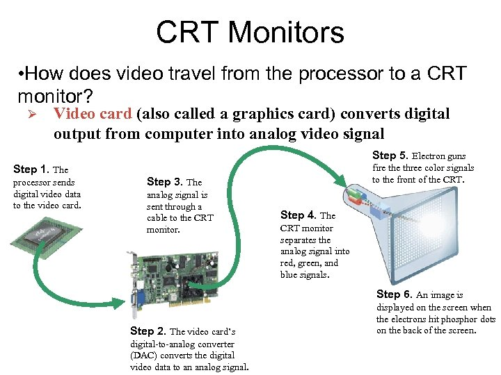 CRT Monitors • How does video travel from the processor to a CRT monitor?