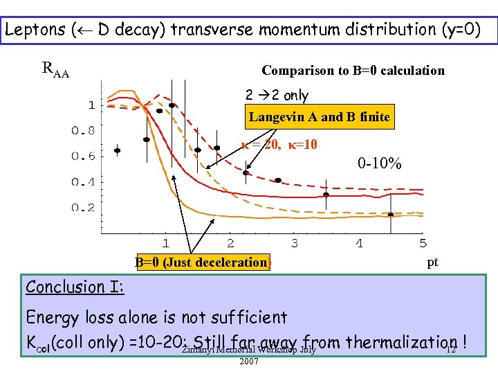 Leptons ( D decay) transverse momentum distribution (y=0) RAA Comparison to B=0 calculation 2