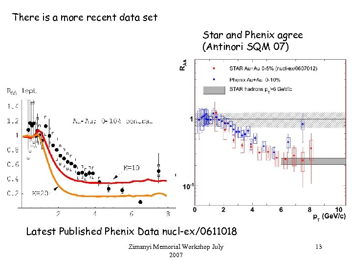 There is a more recent data set Star and Phenix agree (Antinori SQM 07)