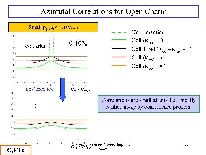 Azimutal Correlations for Open Charm Small pt (pt < 1 Ge. V/c ) c-quarks