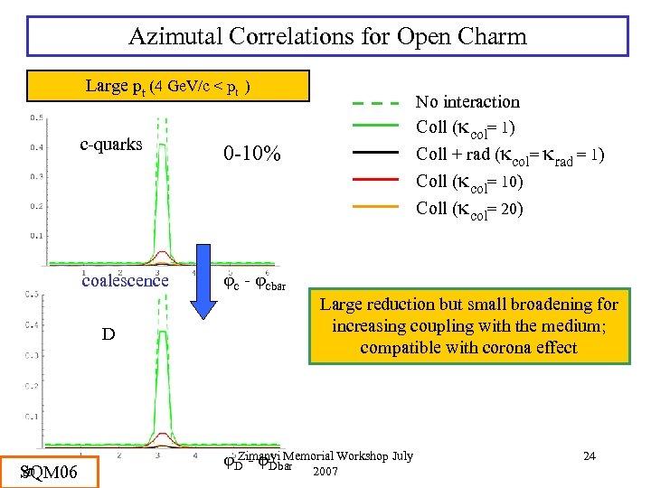 Azimutal Correlations for Open Charm Large pt (4 Ge. V/c < pt ) c-quarks