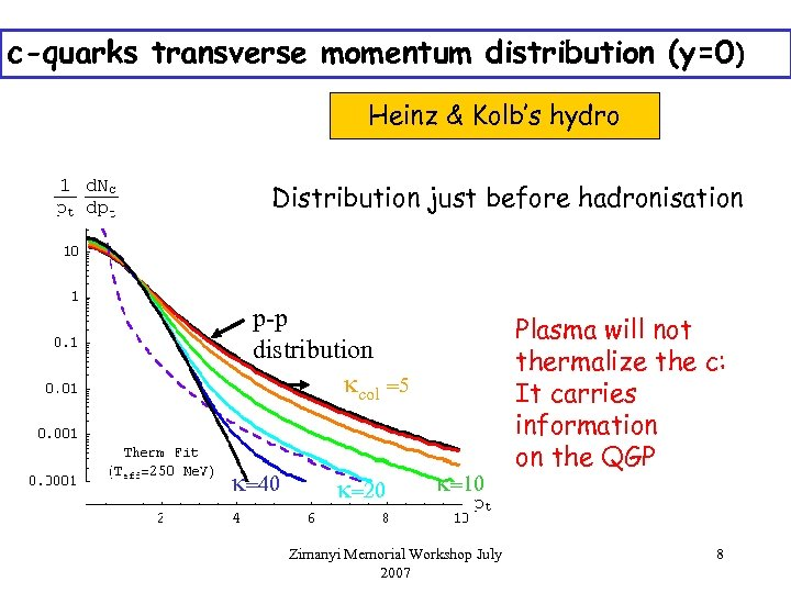 c-quarks transverse momentum distribution (y=0) Heinz & Kolb's hydro Distribution just before hadronisation p-p