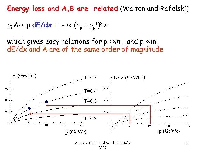Energy loss and A, B are related (Walton and Rafelski) pi Ai + p
