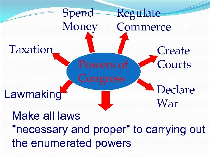 Spend Money Regulate Commerce Taxation Powers of Congress Lawmaking Create Courts Declare War Make