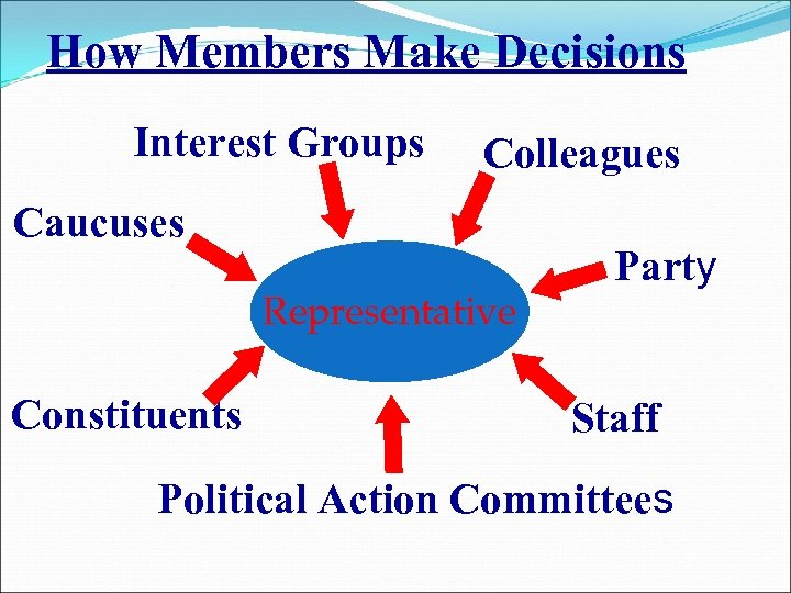 How Members Make Decisions Interest Groups Colleagues Caucuses Representative Constituents Party Staff Political Action