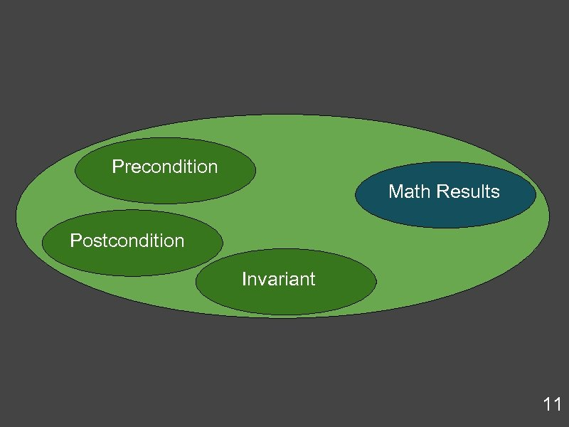 Precondition Math Results Postcondition Invariant 11