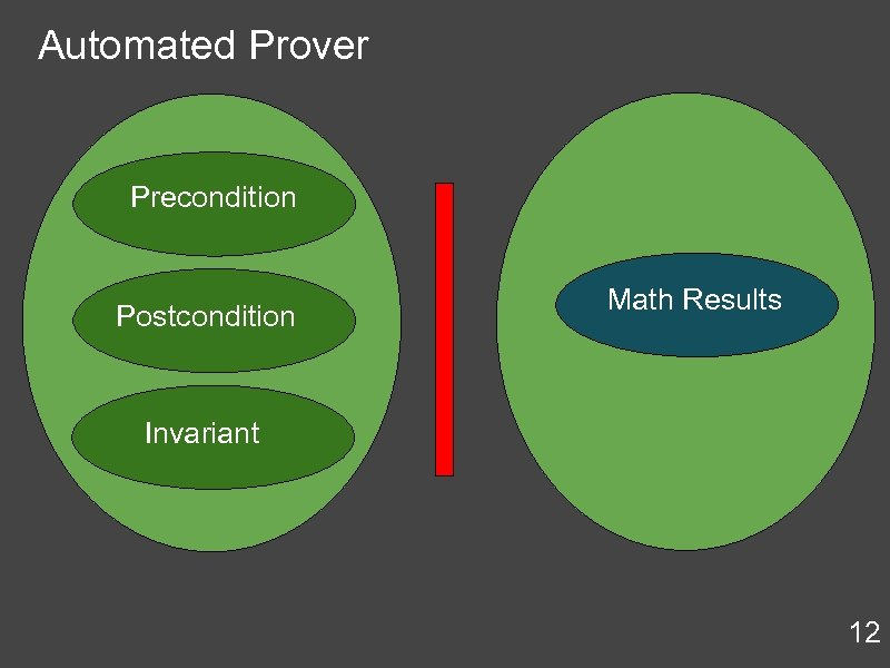 Automated Prover Precondition Postcondition Math Results Invariant 12