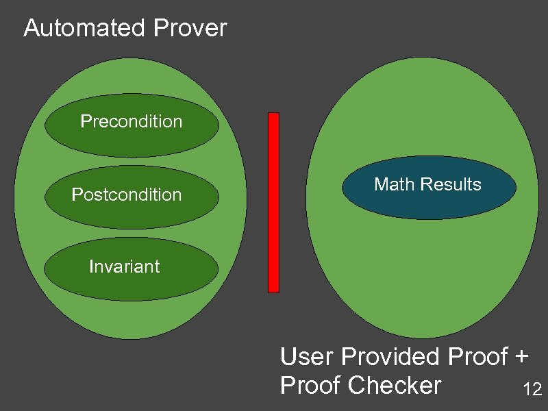 Automated Prover Precondition Postcondition Math Results Invariant User Provided Proof + Proof Checker 12