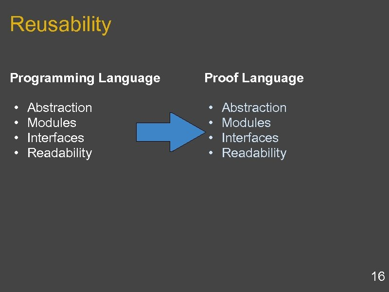 Reusability Programming Language • Abstraction • Modules • Interfaces • Readability Proof Language •