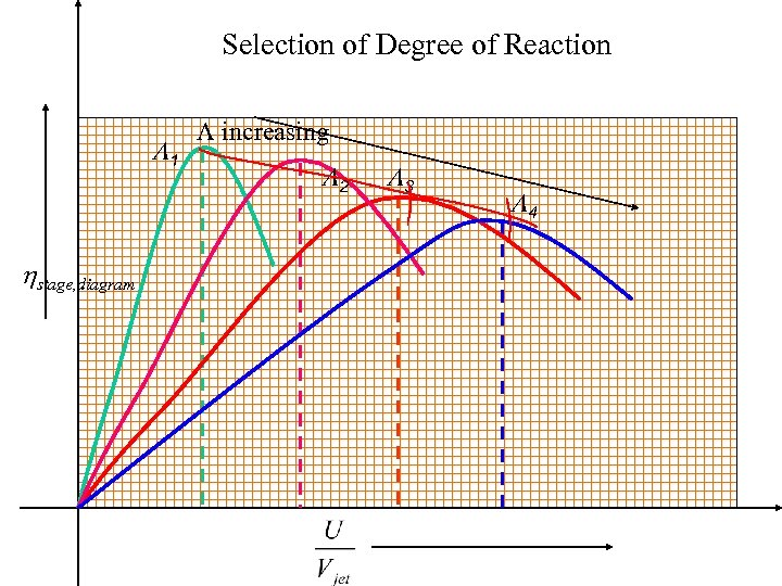 Selection of Degree of Reaction L 1 hstage, diagram L increasing L 2 L