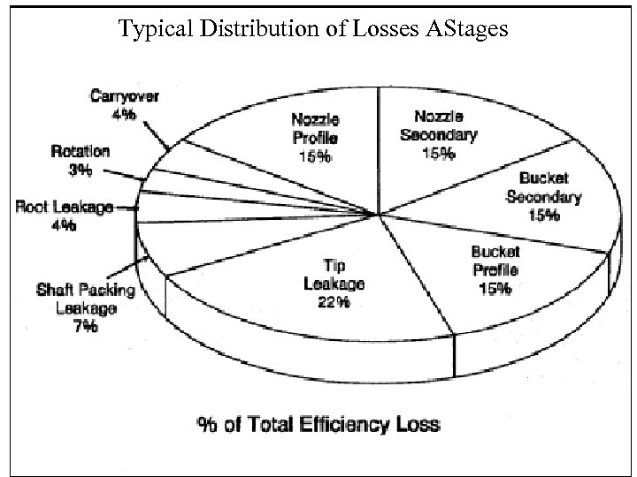 Typical Distribution of Losses AStages