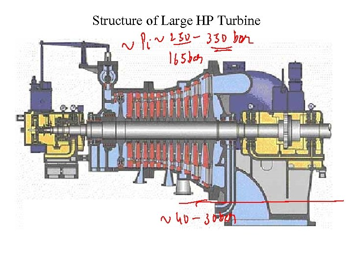Structure of Large HP Turbine