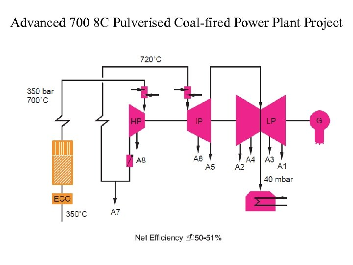 Advanced 700 8 C Pulverised Coal-fired Power Plant Project