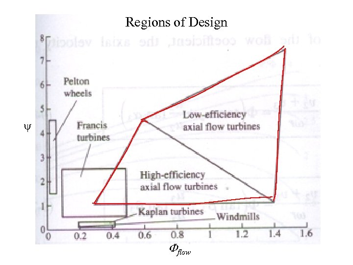 Regions of Design y Fflow