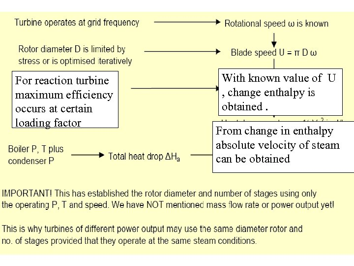 For reaction turbine maximum efficiency occurs at certain loading factor With known value of