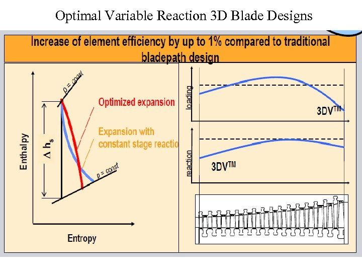 Optimal Variable Reaction 3 D Blade Designs