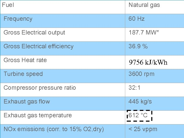 Fuel Natural gas Frequency 60 Hz Gross Electrical output 187. 7 MW* Gross Electrical