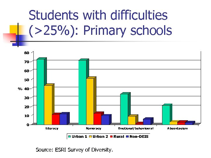 Students with difficulties (>25%): Primary schools Source: ESRI Survey of Diversity.
