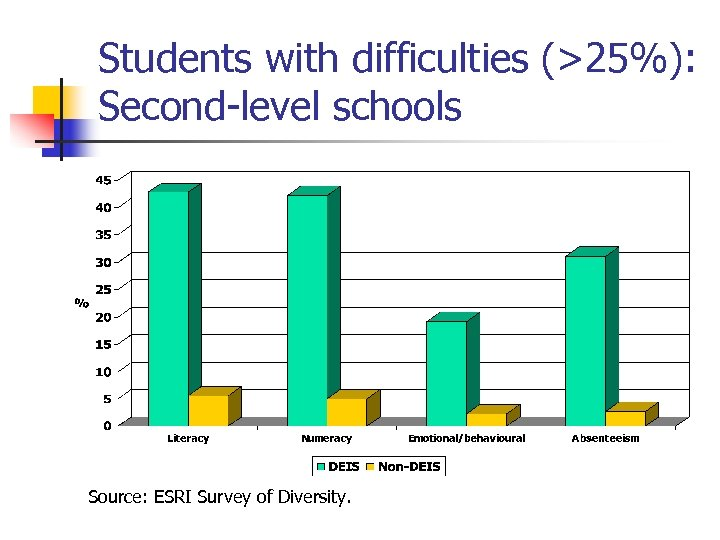 Students with difficulties (>25%): Second-level schools Source: ESRI Survey of Diversity.