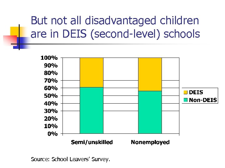 But not all disadvantaged children are in DEIS (second-level) schools Source: School Leavers' Survey.