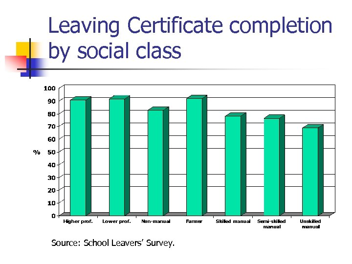 Leaving Certificate completion by social class Source: School Leavers' Survey.