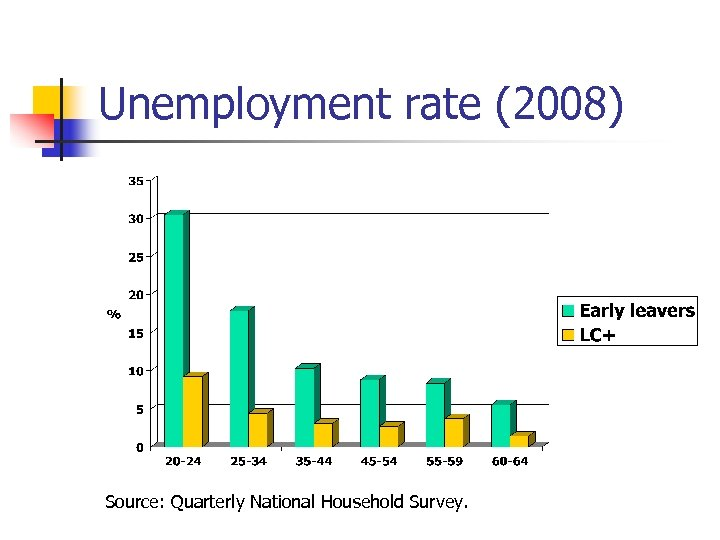 Unemployment rate (2008) Source: Quarterly National Household Survey.