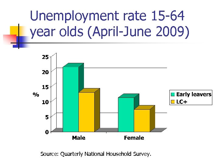 Unemployment rate 15 -64 year olds (April-June 2009) Source: Quarterly National Household Survey.
