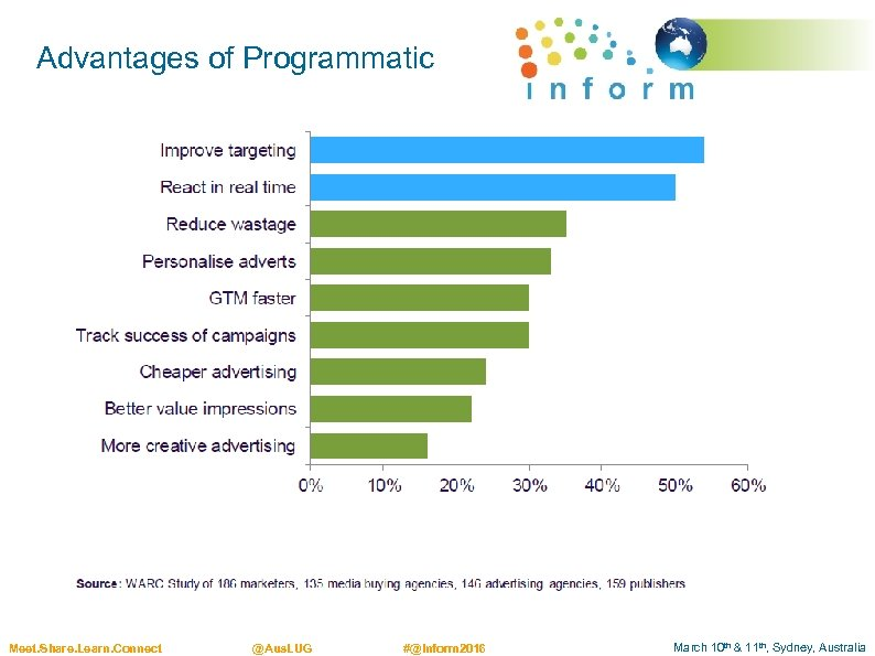Advantages of Programmatic Meet. Share. Learn. Connect @Aus. LUG #@Inform 2016 March 10 th