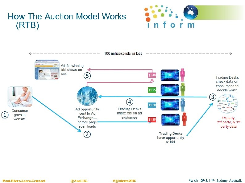 How The Auction Model Works (RTB) Meet. Share. Learn. Connect @Aus. LUG #@Inform 2016