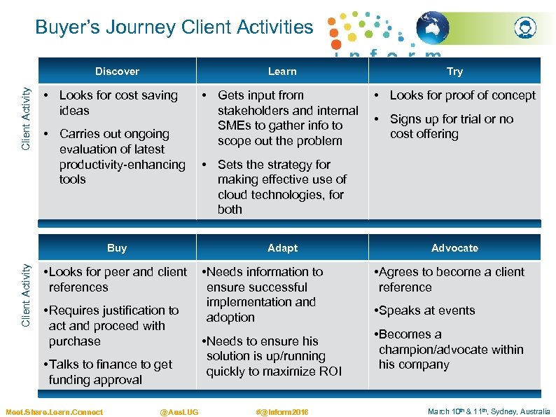 Buyer's Journey Client Activities Client Activity Discover Learn • Looks for cost saving ideas