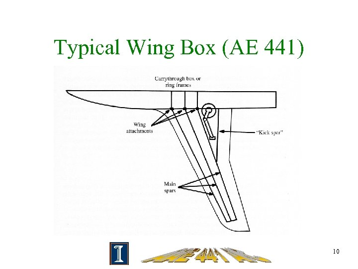 Typical Wing Box (AE 441) 10