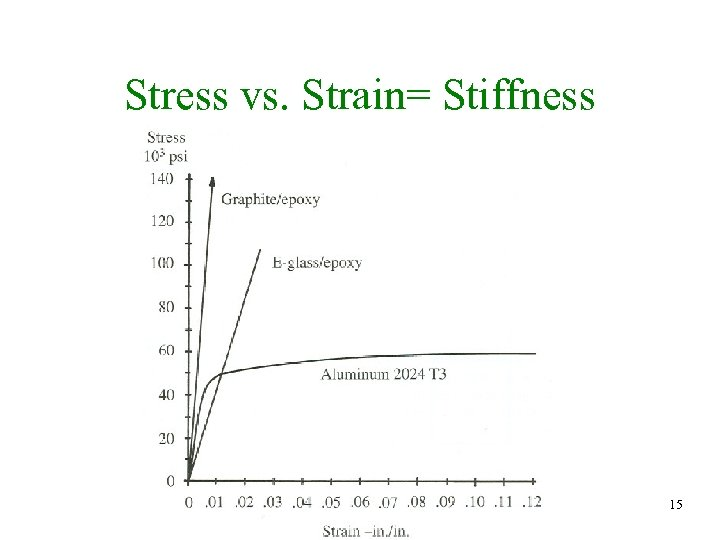 Stress vs. Strain= Stiffness 15