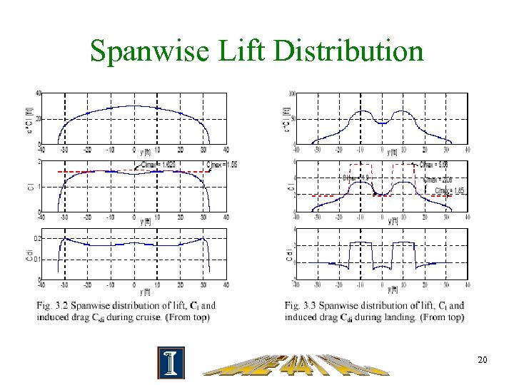 Spanwise Lift Distribution 20
