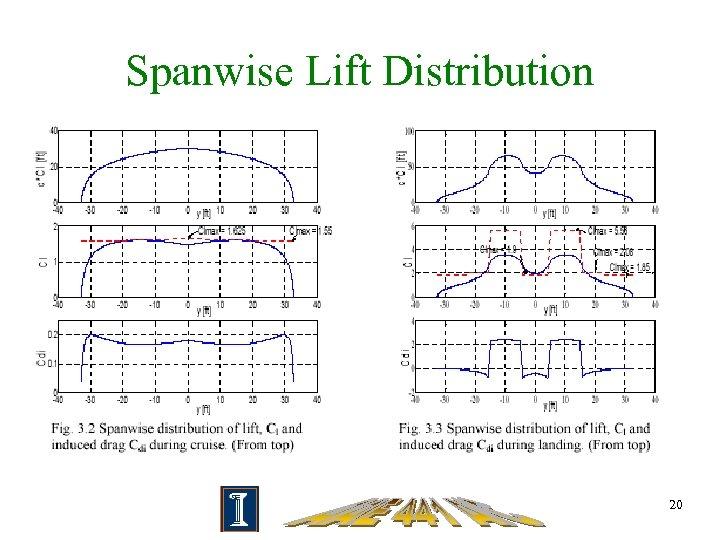 Spanwise Lift Distribution 20