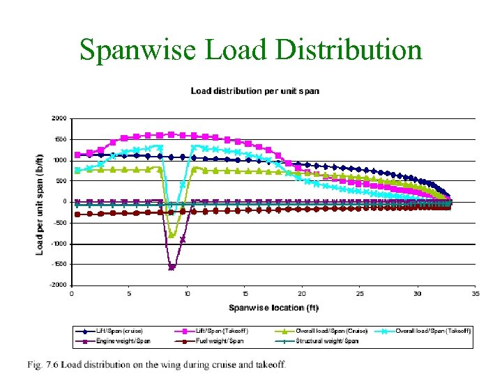 Spanwise Load Distribution 21