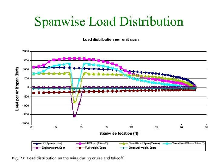 Spanwise Load Distribution 21