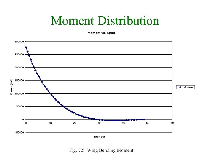 Moment Distribution 22